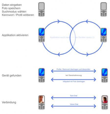 J2ME   Payment und Sicherheit