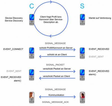 J2ME   Behandlung von Bluetooth Events